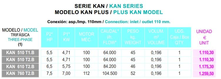 Thông số kỹ thuật máy bơm KAN