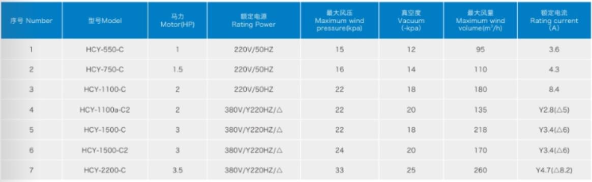 Thông số kỹ thuật máy thổi khí HYC