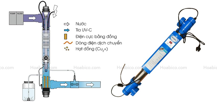 Nguyên lý hoạt động của đèn Copper ionizer UV- C 75W