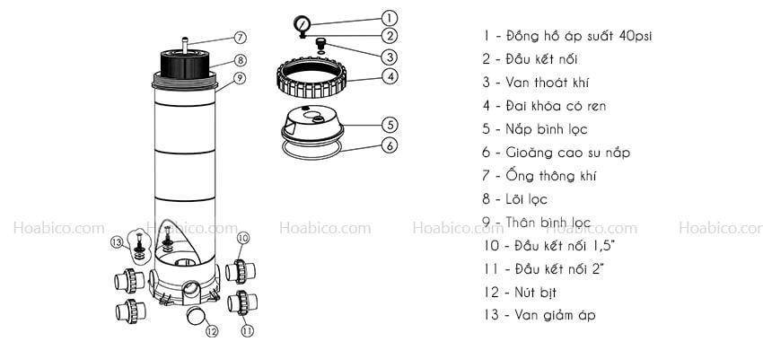 Cấu tạo bình lọc bể bơi Cartridge Emaux CF75