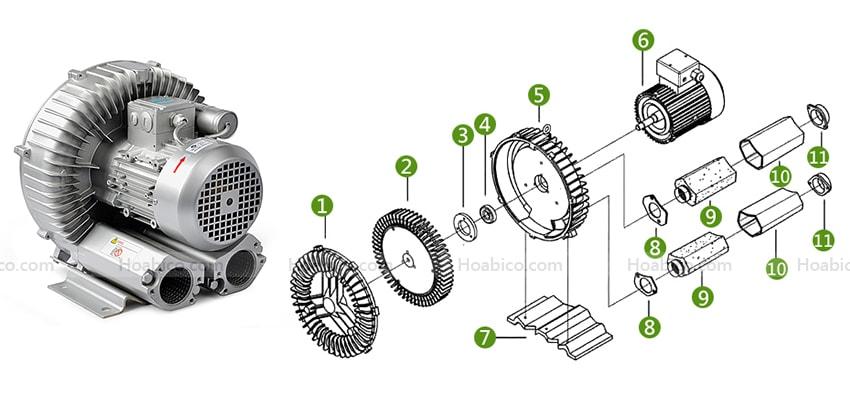 Cấu tạo máy thổi khí con sò Kripsol SKH300T1