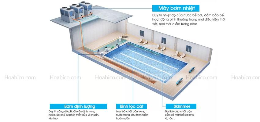 Lắp đặt máy bơm nhiệt bể bơi NERS-G30Y