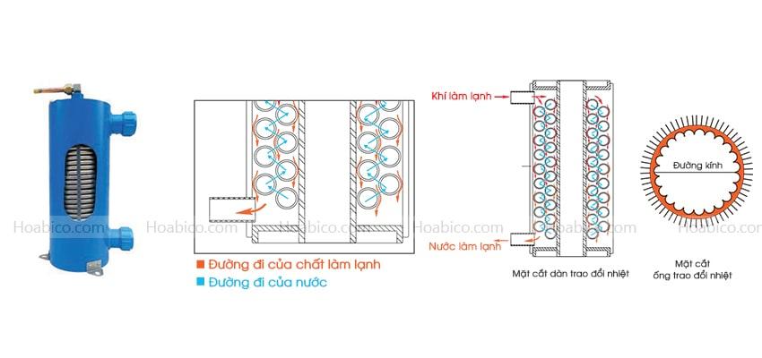 Cấu tạo máy bơm nhiệt bể bơi NERS-G30Y